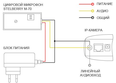 СХЕМА ПОДКЛЮЧЕНИЯ МИКРОФОНА STELBERRY M-70 К IP КАМЕРЕ