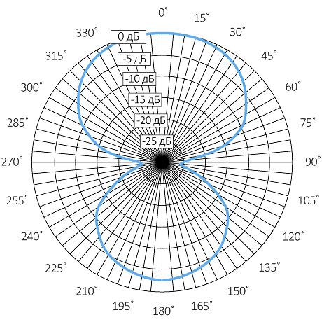 Диаграмма направленности микрофона STELBERRY M-1100