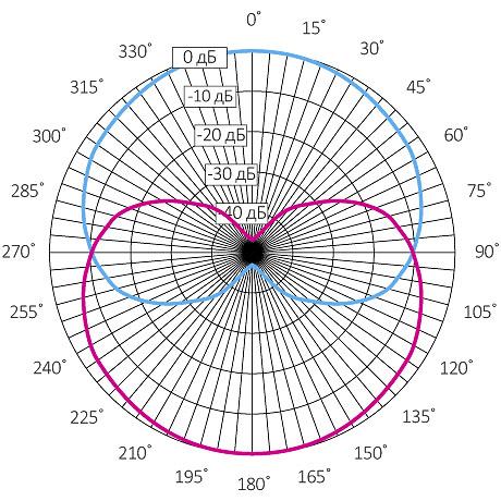Диаграмма направленности микрофона STELBERRY M-1200
