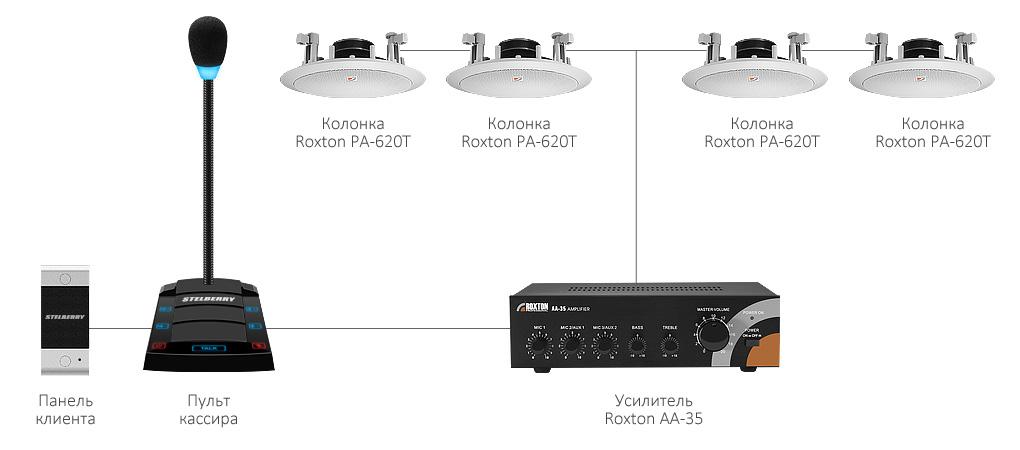 Речевое оповещение для помещений на базе комплекса STELBERRY SX-500