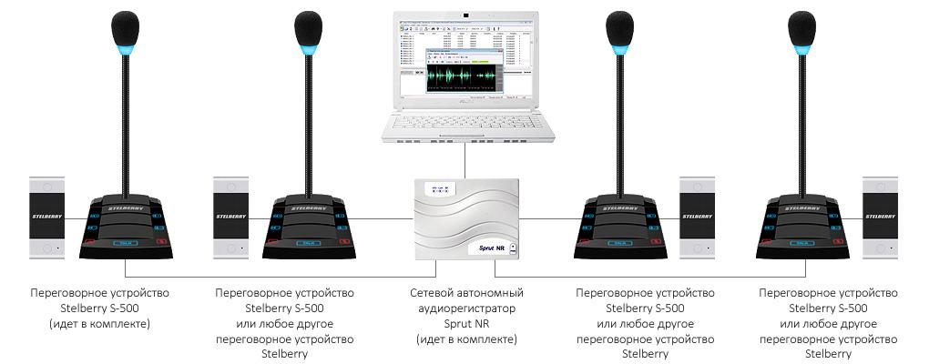 4-канальная регистрация переговоров дуплексных переговорных устройств на базе комплекса STELBERRY SX-500