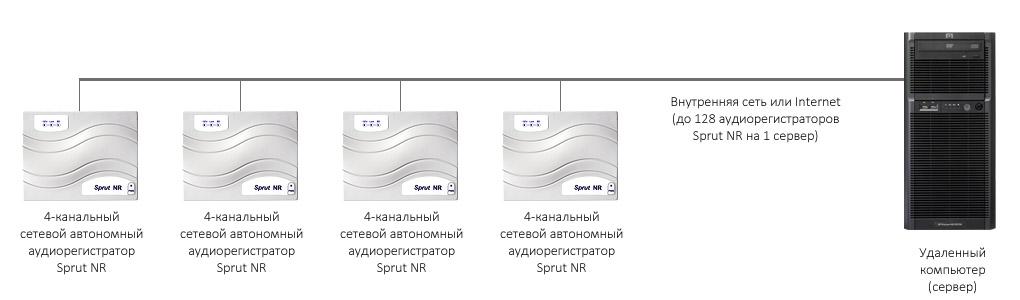 Пример распределенной системы пассажир-кассир STELBERRY SX-500