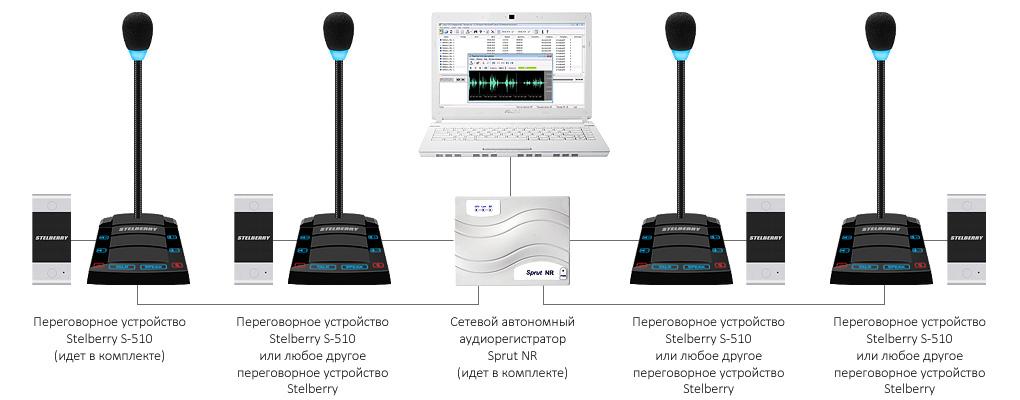 4-канальная регистрация переговоров дуплексных переговорных устройств на базе комплекса STELBERRY SX-510