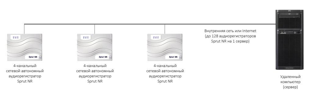 Пример распределенной системы пассажир-кассир STELBERRY SX-510