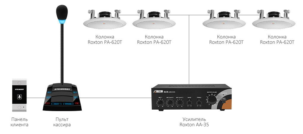 Речевое оповещение для помещений на базе комплекса STELBERRY SX-520