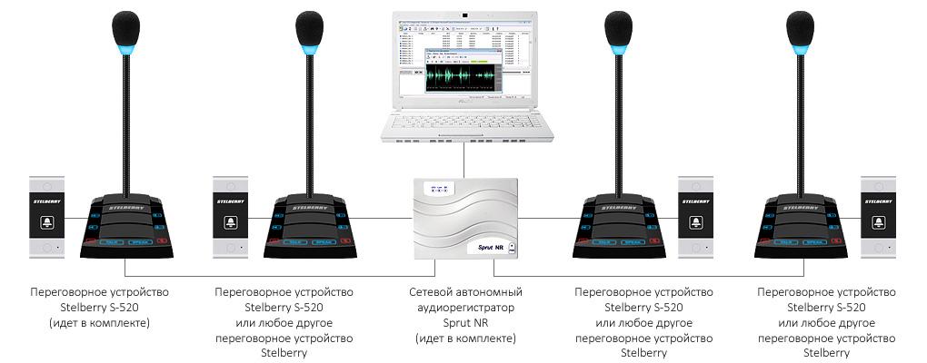 4-канальная регистрация переговоров дуплексных переговорных устройств на базе комплекса STELBERRY SX-520