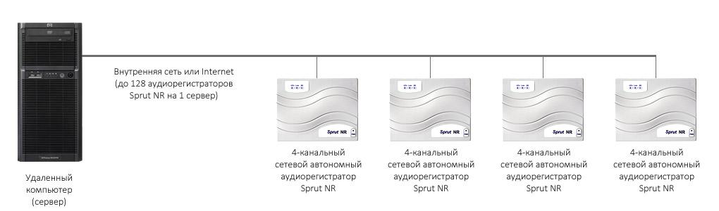 Пример распределенной системы пассажир-кассир STELBERRY SX-520